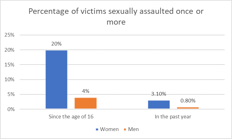 Sexual Assault Chart