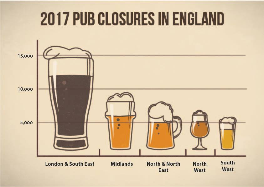 Number of pub closures in 2017