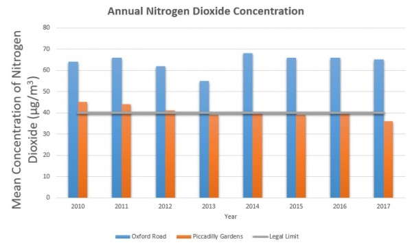 Annual Nitrogen DIoxide Concetration Graph Showing Illegal Levels on Oxford Road
