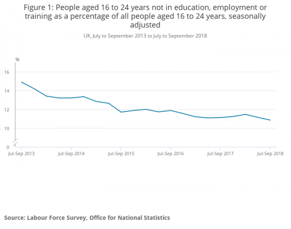 Graph from the Office for National Statistics showing the levels of unemployment, education and training in the last 5 years.