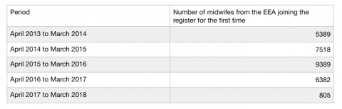 Nursing and Midwifery Council figures showing the reduction in EU applicants