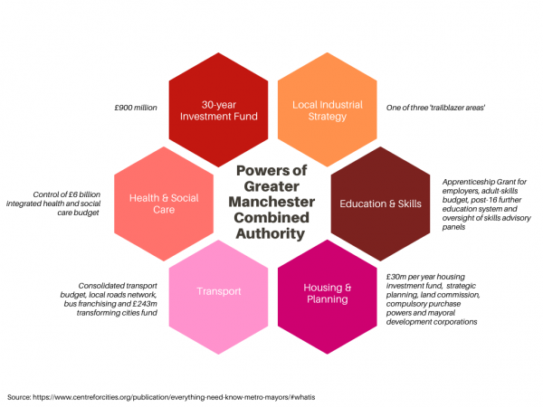Agreed powers of Greater Manchester Combined Authority infographic