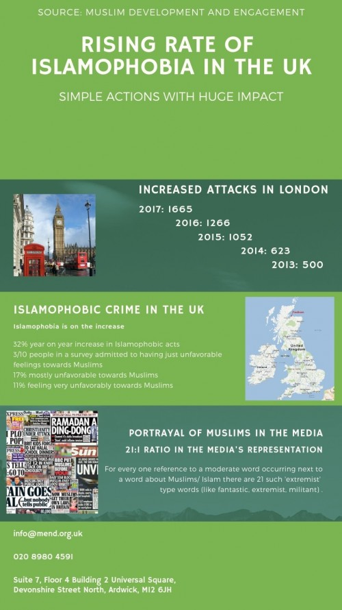 Islamophobia Data according to MEND