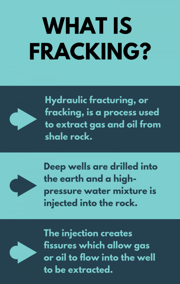 What is fracking? Infographic